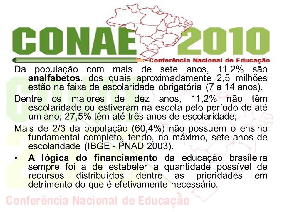 Da população com mais de sete anos, 11,2% são analfabetos, dos quais aproximadamente 2,5 milhões estão na faixa de escolaridade obrigatória (7 a 14 anos).