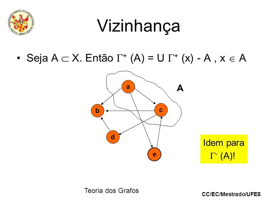 Vizinhança Seja A  X. Então + (A) = U + (x) - A , x  A A Idem para