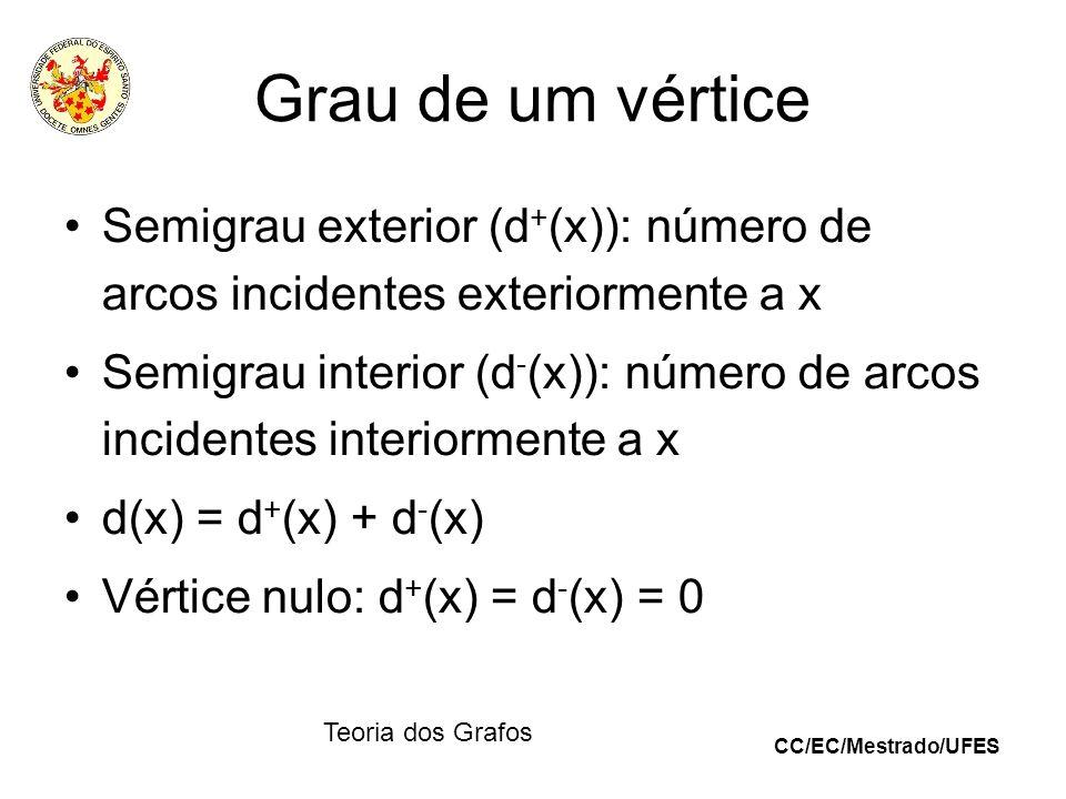 Grau de um vértice Semigrau exterior (d+(x)): número de arcos incidentes exteriormente a x.