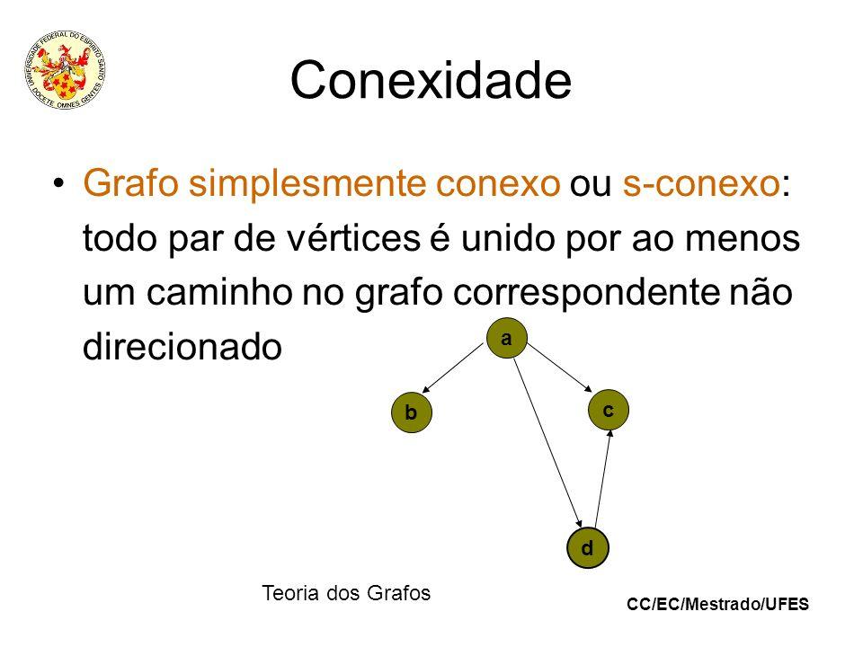 Conexidade Grafo simplesmente conexo ou s-conexo: todo par de vértices é unido por ao menos um caminho no grafo correspondente não direcionado.