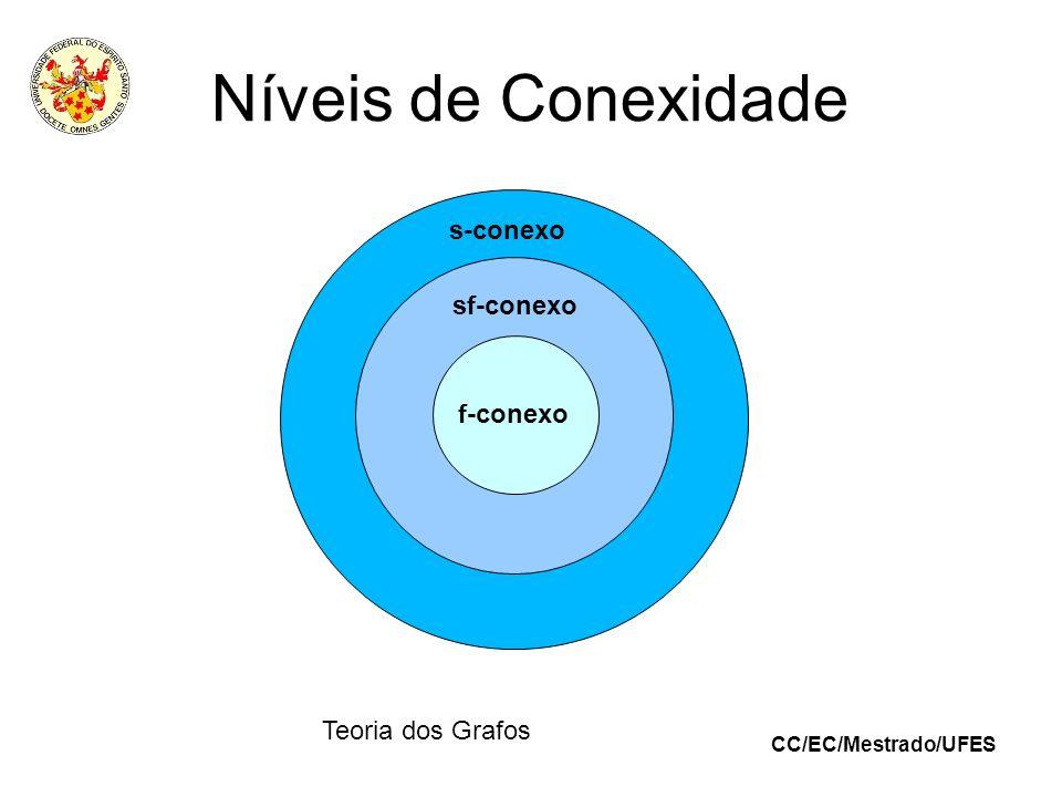 Níveis de Conexidade s-conexo f-conexo sf-conexo Teoria dos Grafos