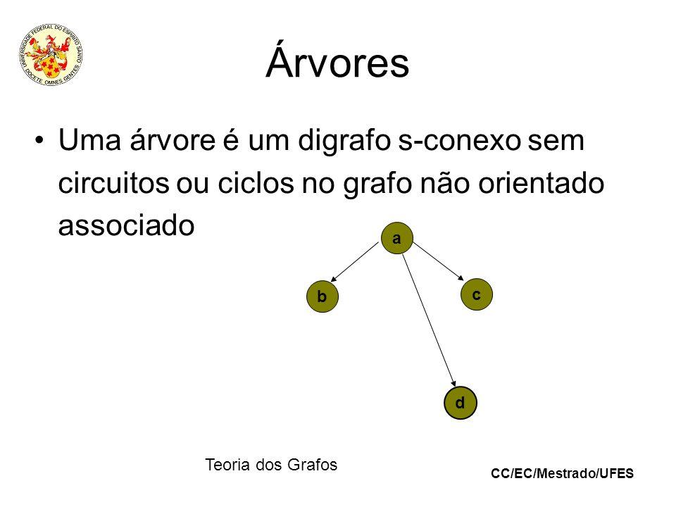 ÁrvoresUma árvore é um digrafo s-conexo sem circuitos ou ciclos no grafo não orientado associado.