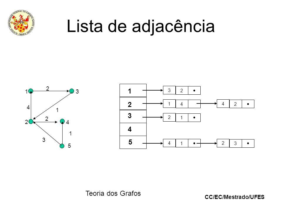 Lista de adjacência 1 2 3 4 5 3 • 2 1 4 1 2 3 4 5 Teoria dos Grafos