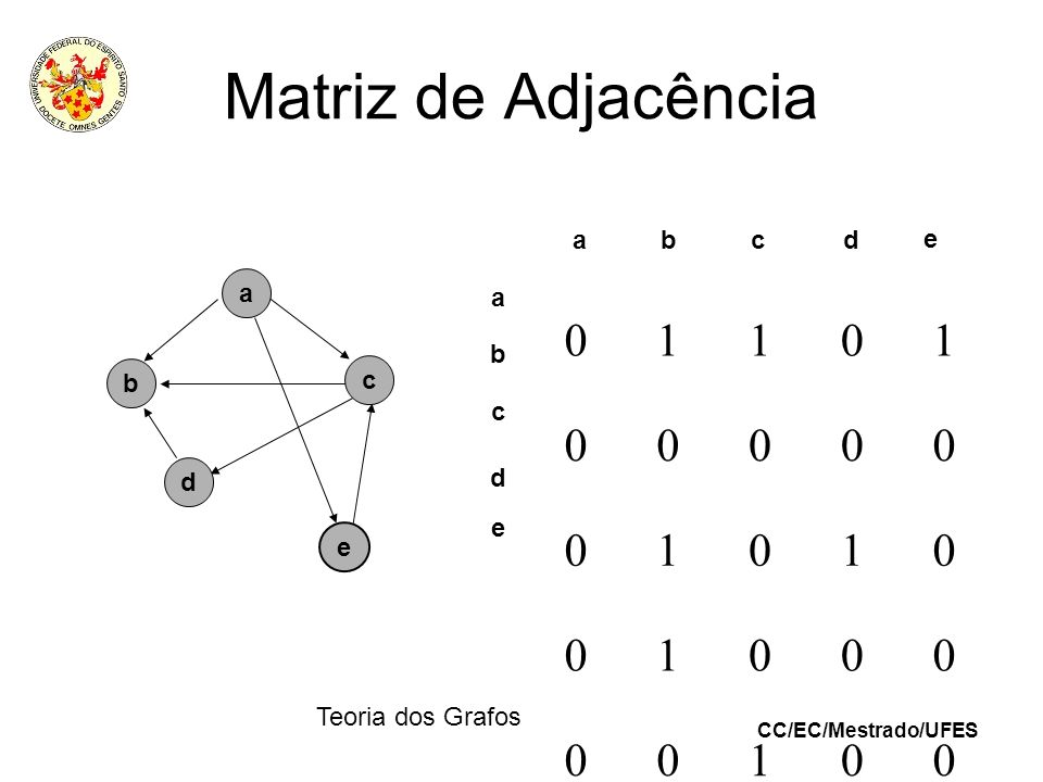 Matriz de Adjacência a b c d e a 1 a b b c c d d e e Teoria dos Grafos