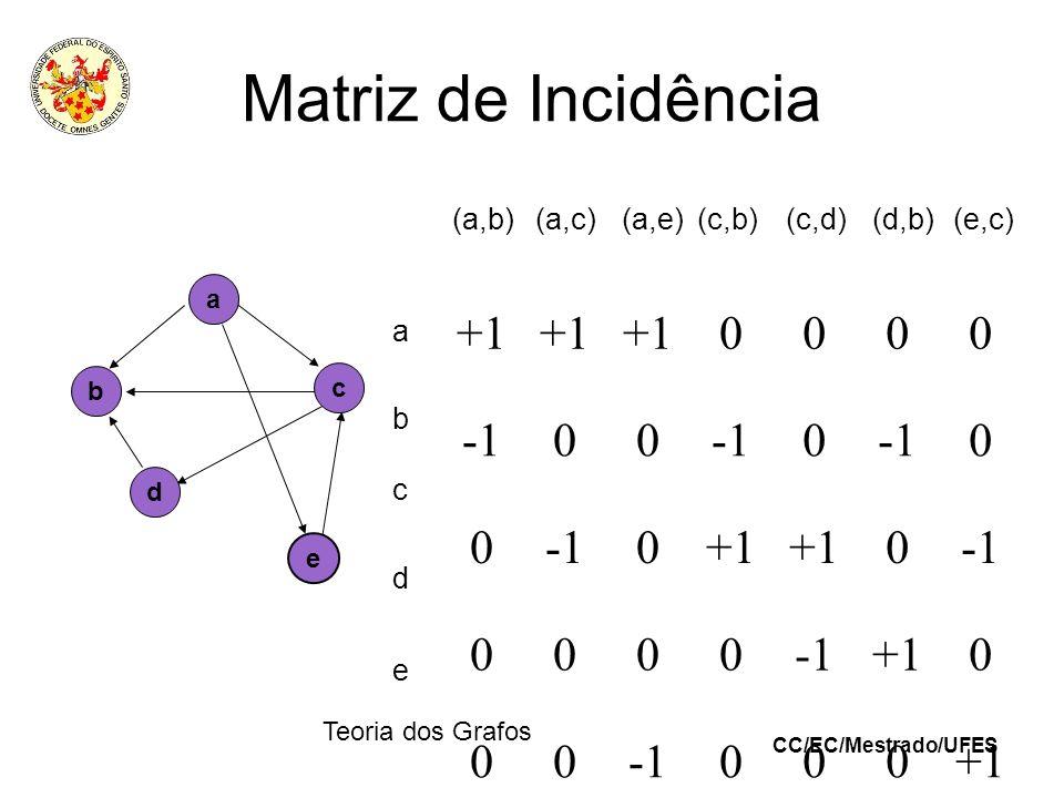 Matriz de Incidência +1 -1 (a,b) (a,c) (a,e) (c,b) (c,d) (d,b) (e,c) a