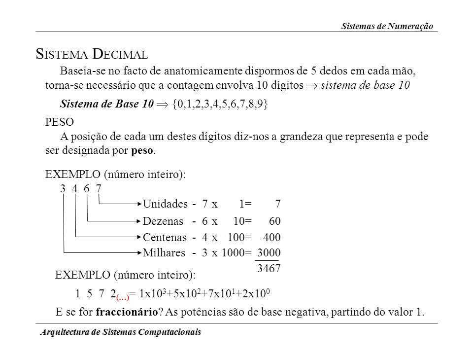 Sistemas de Numeração SISTEMA DECIMAL.