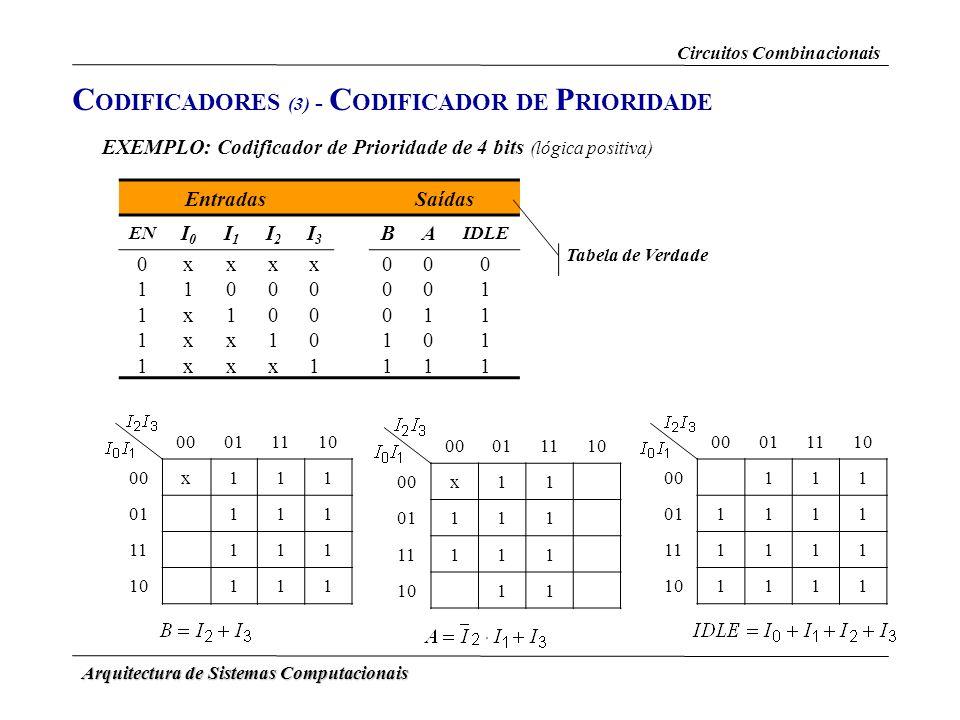 CODIFICADORES (3) - CODIFICADOR DE PRIORIDADE