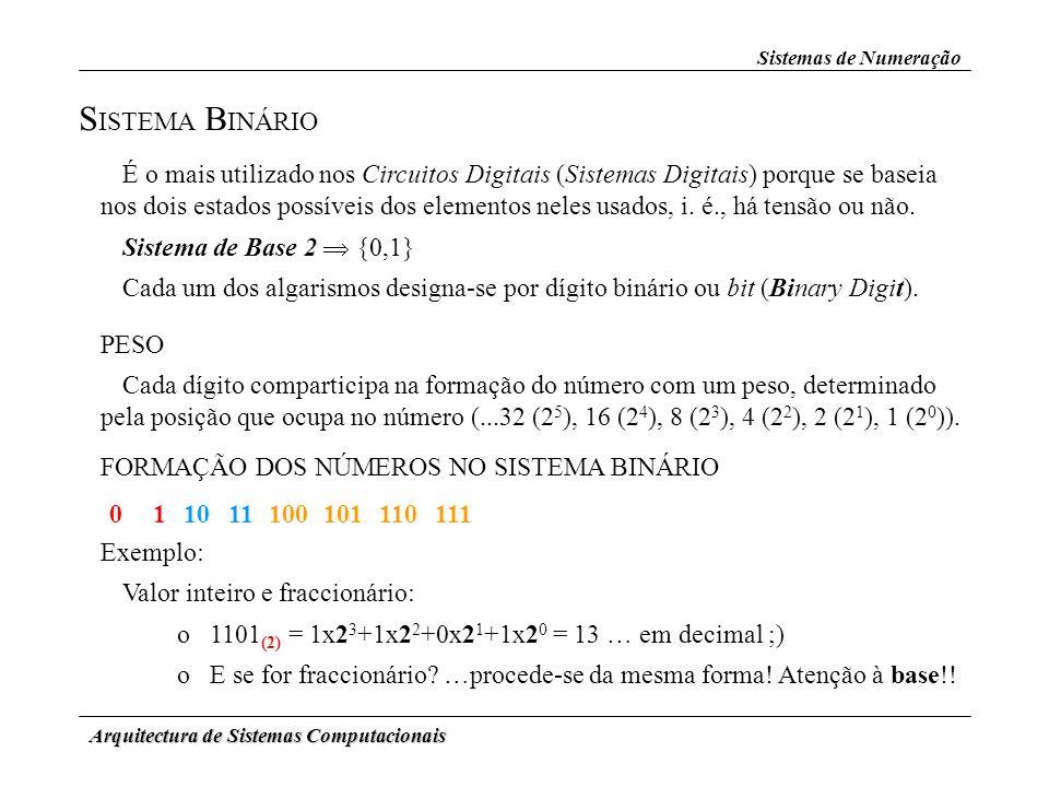 Sistemas de Numeração SISTEMA BINÁRIO.