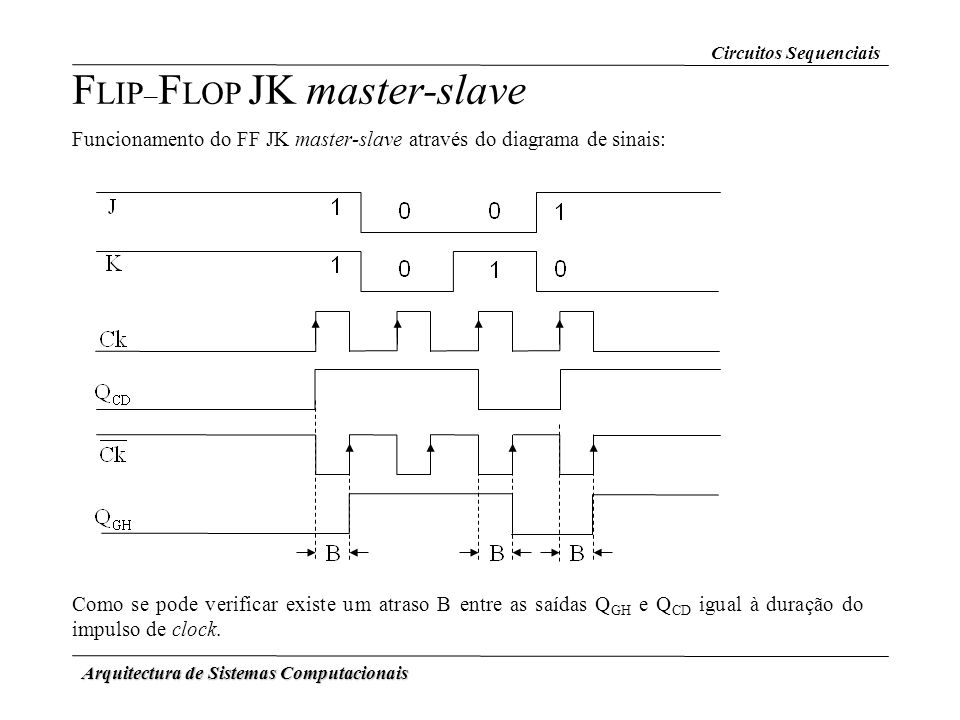 FLIP–FLOP JK master-slave