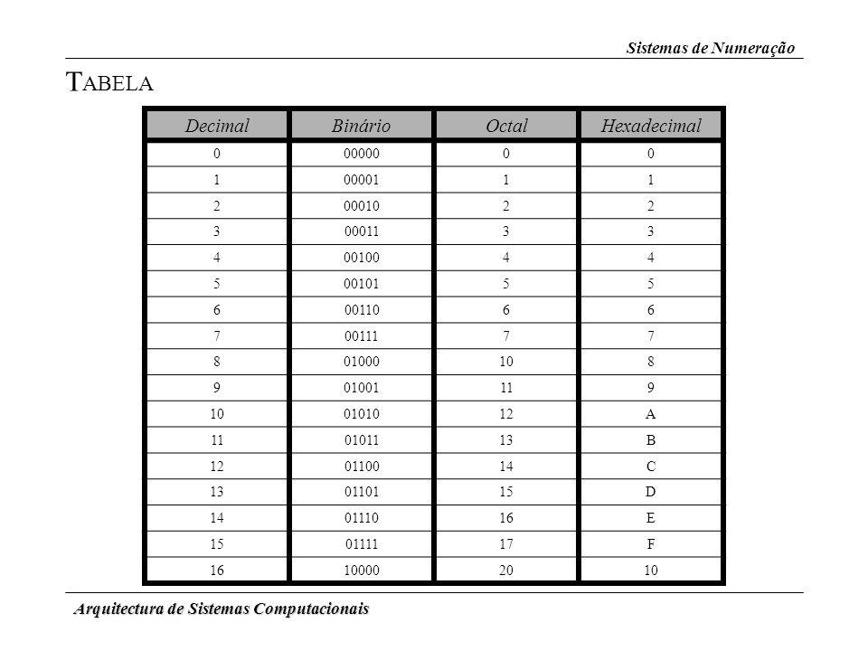 TABELA Decimal Binário Octal Hexadecimal Sistemas de Numeração
