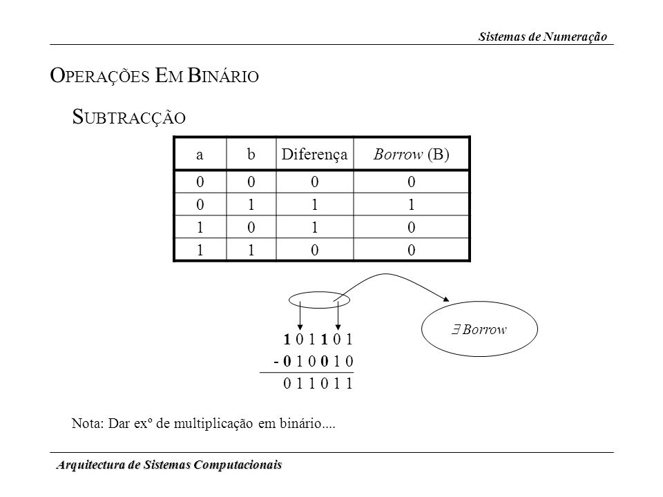 OPERAÇÕES EM BINÁRIO SUBTRACÇÃO a b Diferença Borrow (B) 1 1 0 1 1 0 1
