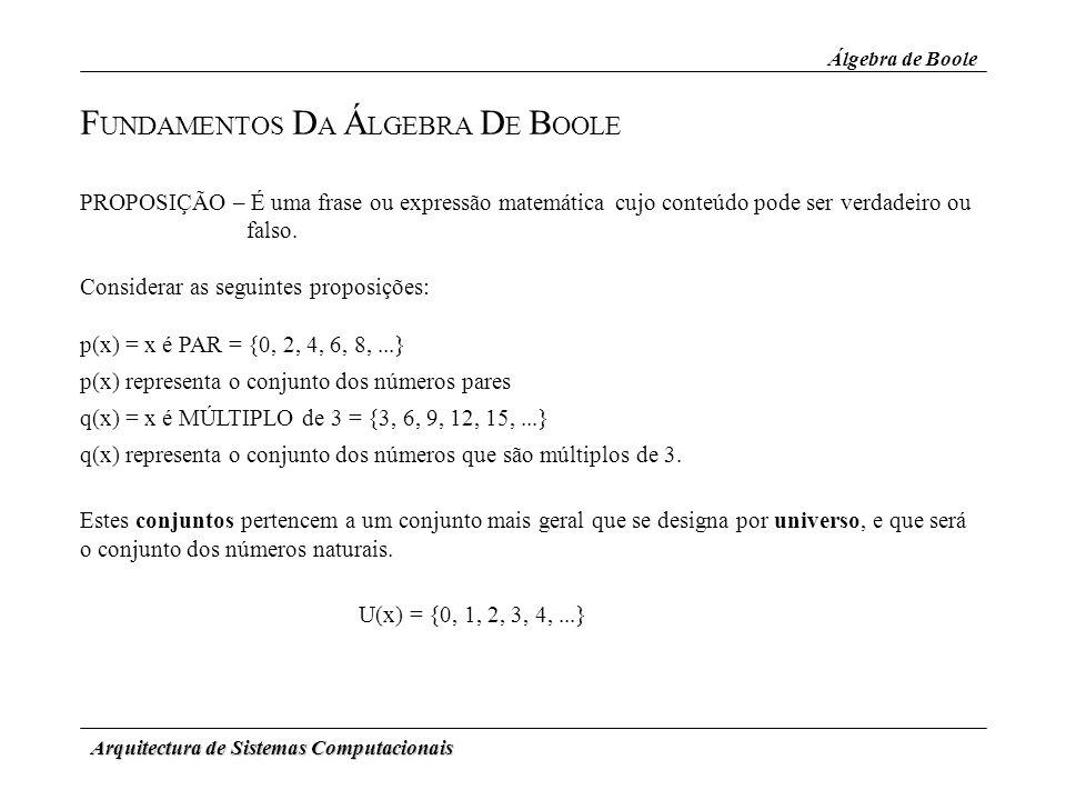 FUNDAMENTOS DA ÁLGEBRA DE BOOLE