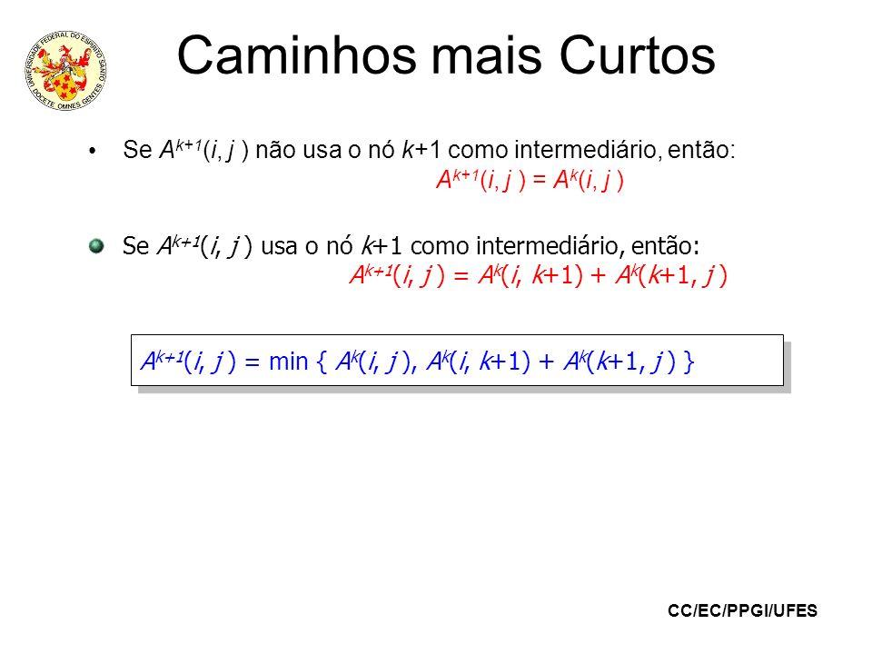 Caminhos mais CurtosSe Ak+1(i, j ) não usa o nó k+1 como intermediário, então: Ak+1(i, j ) = Ak(i, j )