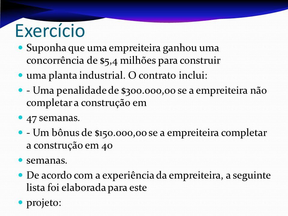 Exercício Suponha que uma empreiteira ganhou uma concorrência de $5,4 milhões para construir. uma planta industrial. O contrato inclui: