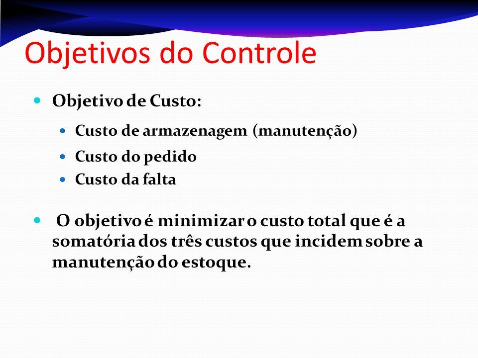 Objetivos do Controle Objetivo de Custo: