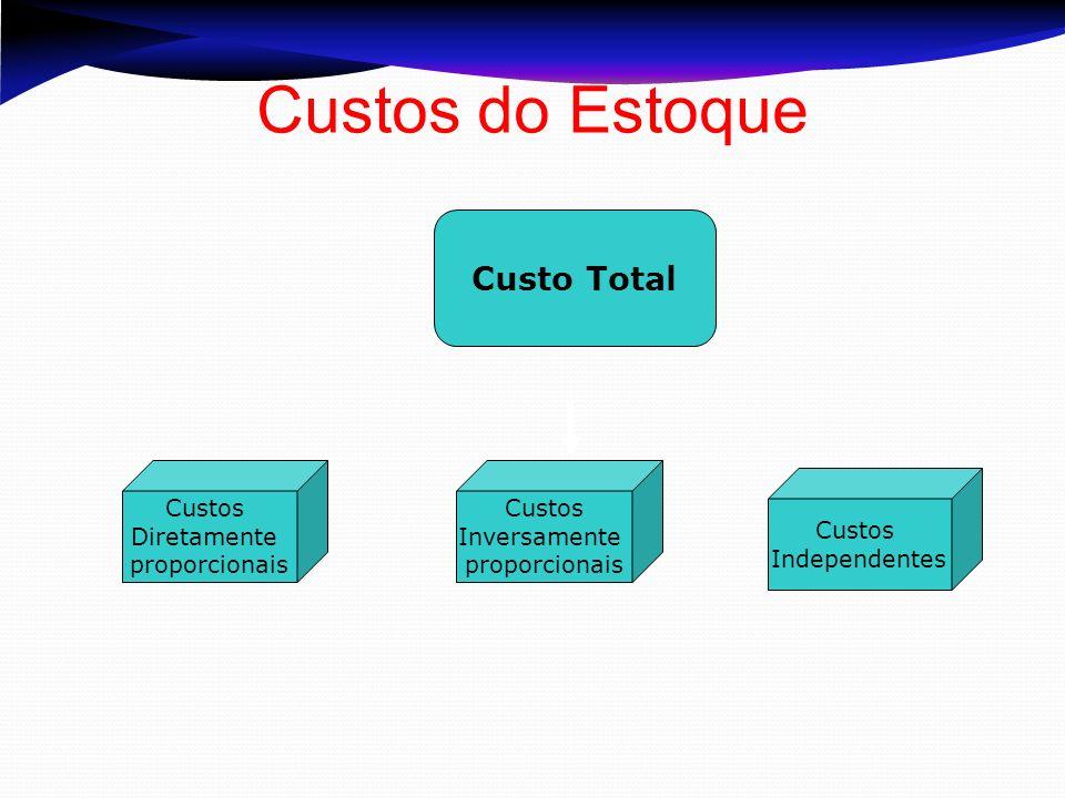 Custos do Estoque Custo Total Custos Diretamente proporcionais Custos