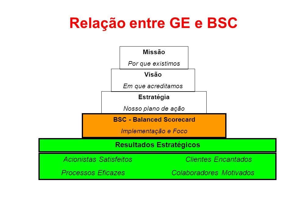 BSC - Balanced Scorecard Resultados Estratégicos