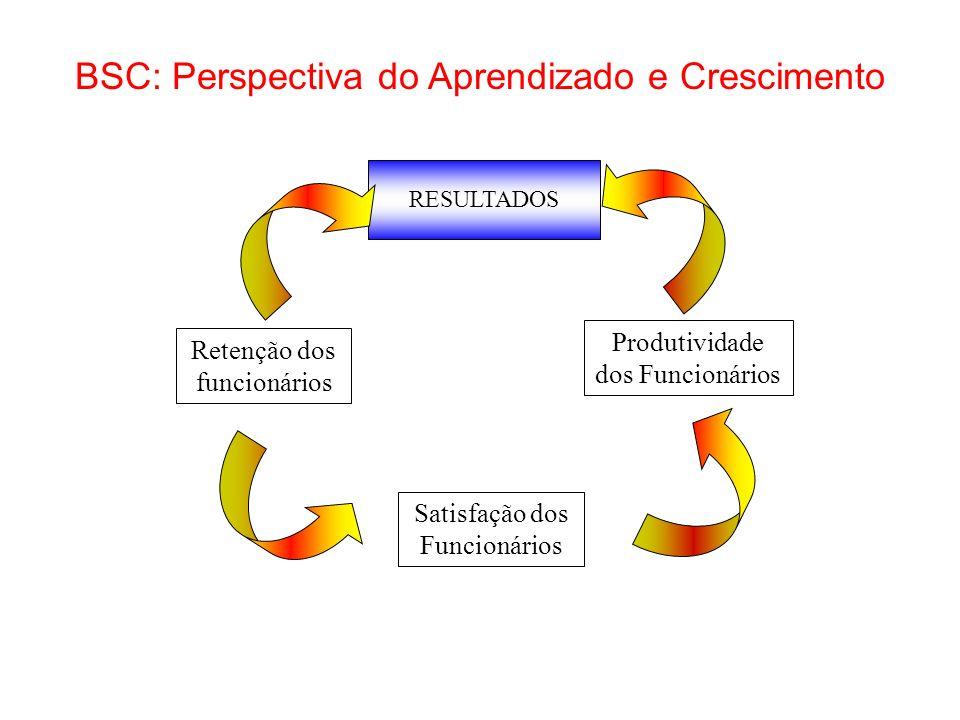 BSC: Perspectiva do Aprendizado e Crescimento