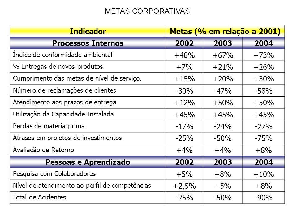 METAS CORPORATIVAS Indicador Metas (% em relação a 2001)