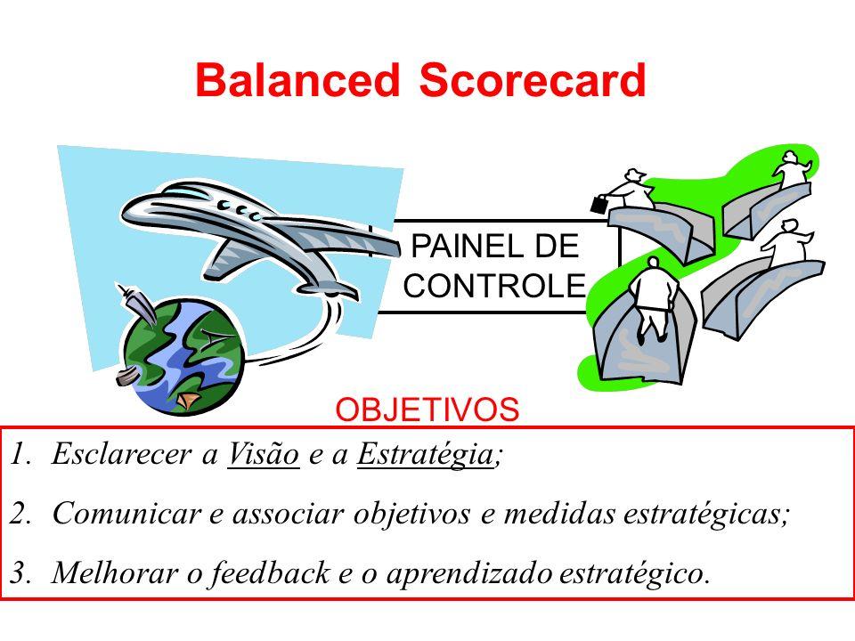 Balanced Scorecard PAINEL DE CONTROLE OBJETIVOS