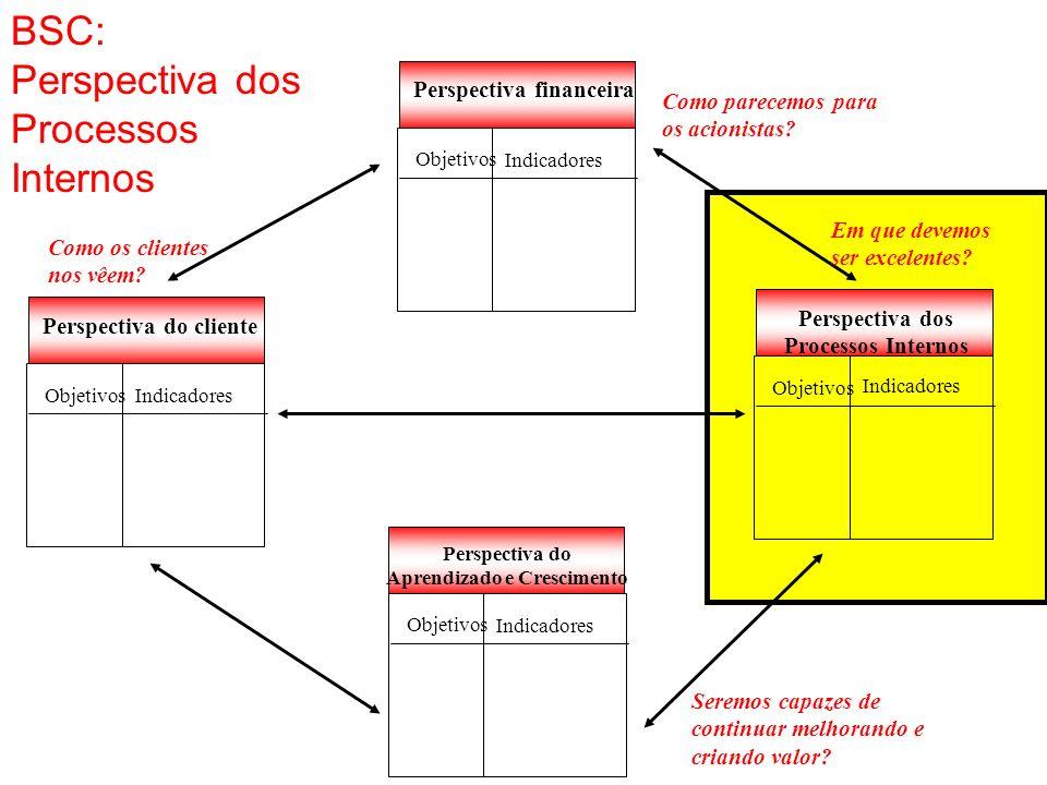 BSC: Perspectiva dos Processos Internos