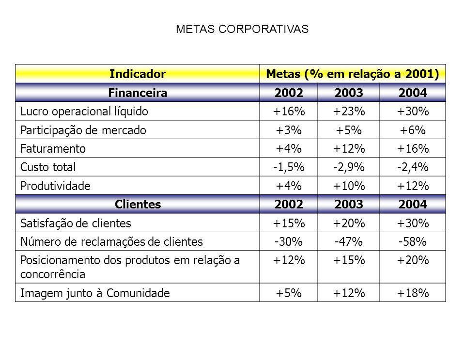 METAS CORPORATIVAS Indicador. Metas (% em relação a 2001) Financeira. 2002. 2003. 2004. Lucro operacional líquido.