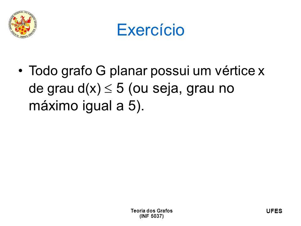 Exercício Todo grafo G planar possui um vértice x de grau d(x)  5 (ou seja, grau no máximo igual a 5).