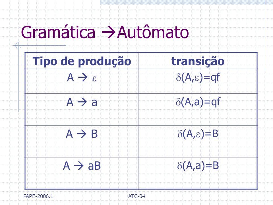 Gramática Autômato Tipo de produção transição A   A  a A  B