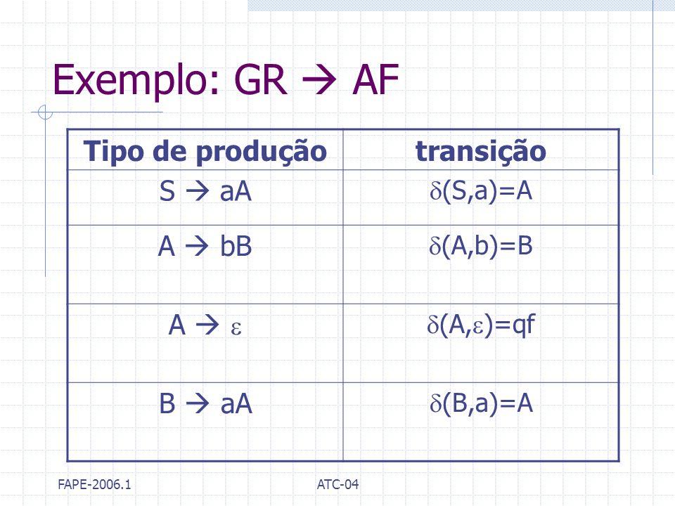 Exemplo: GR  AF Tipo de produção transição S  aA A  bB A   B  aA