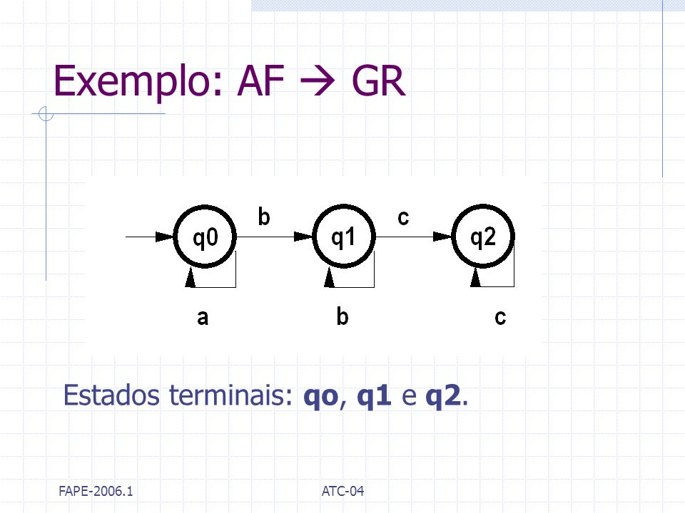 Exemplo: AF  GR Estados terminais: qo, q1 e q2. FAPE-2006.1 ATC-04