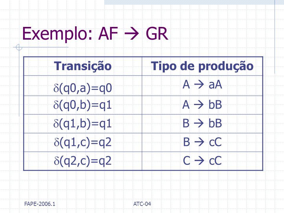 Exemplo: AF  GR Transição Tipo de produção (q0,a)=q0 A  aA