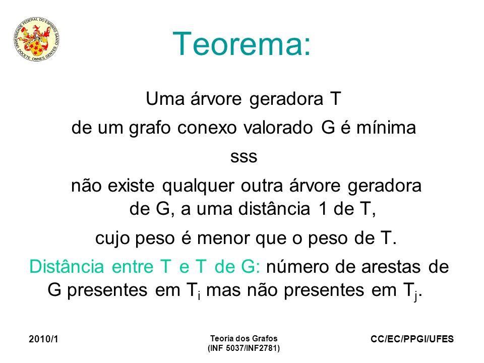 Teorema: Uma árvore geradora T de um grafo conexo valorado G é mínima