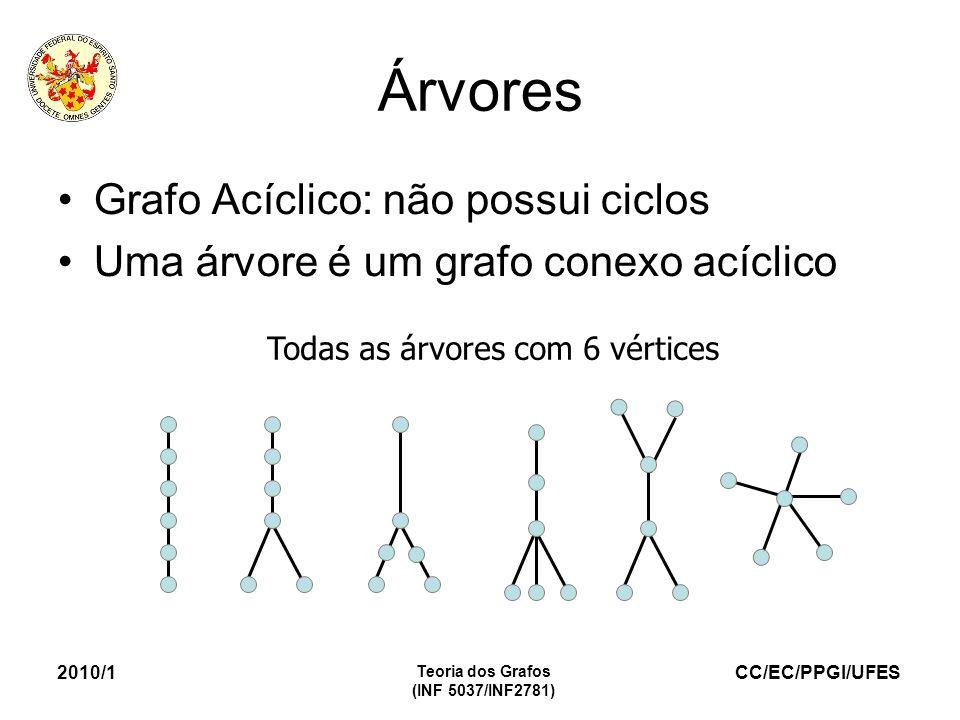 Árvores Grafo Acíclico: não possui ciclos