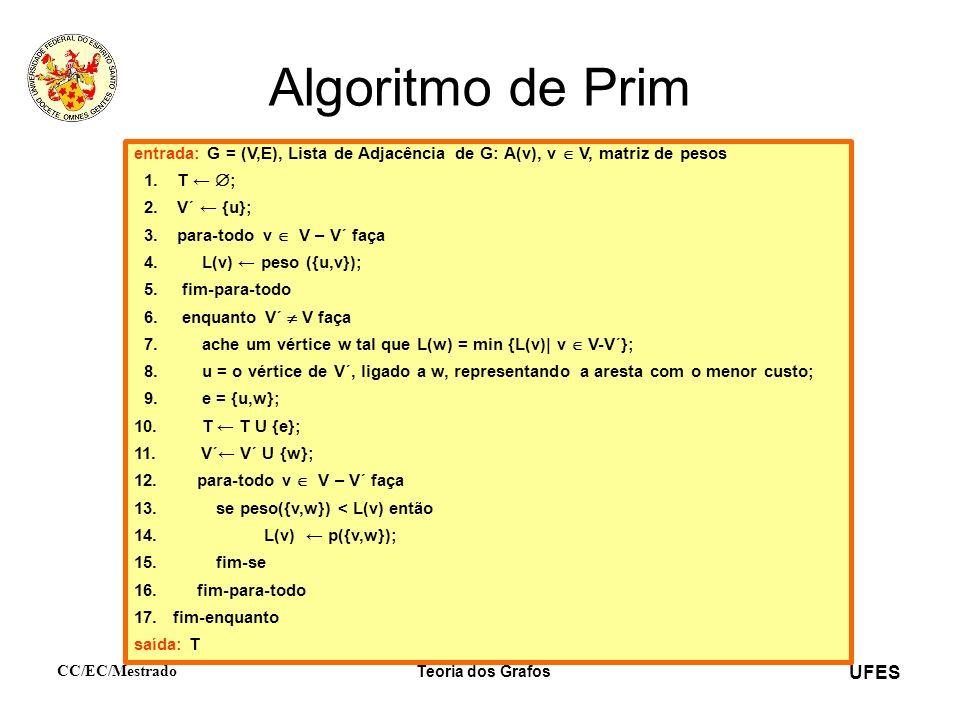 Algoritmo de Prim entrada: G = (V,E), Lista de Adjacência de G: A(v), v  V, matriz de pesos. 1. T ← ;