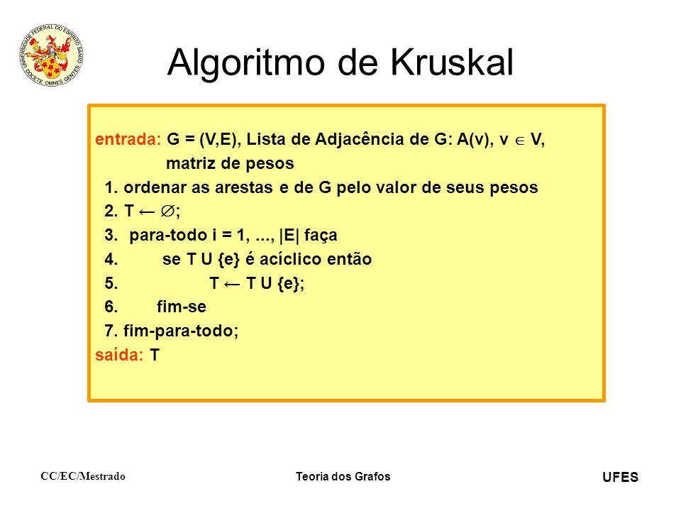 Algoritmo de Kruskal entrada: G = (V,E), Lista de Adjacência de G: A(v), v  V, matriz de pesos.