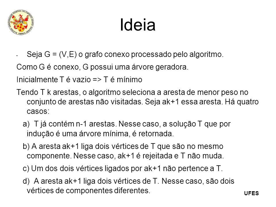Ideia Seja G = (V,E) o grafo conexo processado pelo algoritmo.