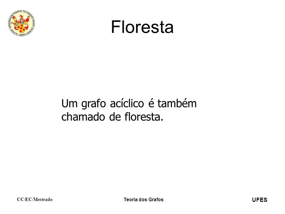 Floresta Um grafo acíclico é também chamado de floresta.