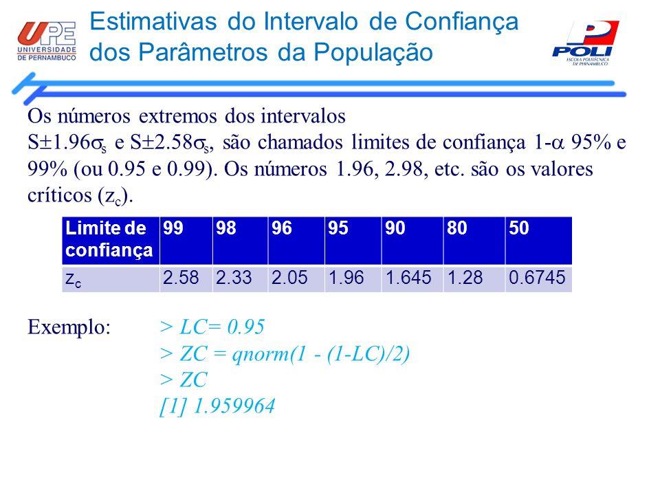 Estimativas do Intervalo de Confiança dos Parâmetros da População