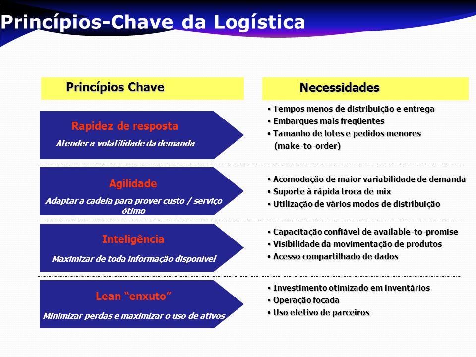 Princípios-Chave da Logística