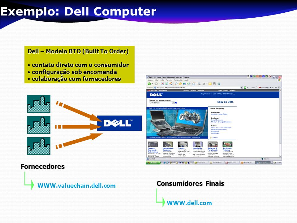 Exemplo: Dell Computer