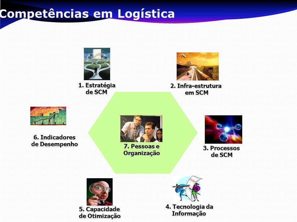 Competências em Logística