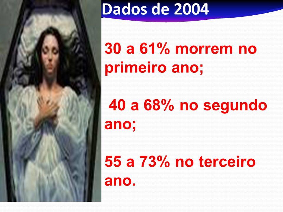 Dados de 2004 30 a 61% morrem no primeiro ano;