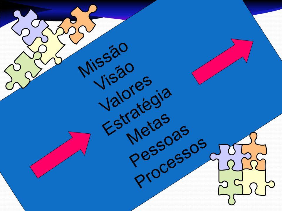 Missão Visão Valores Estratégia Metas Pessoas Processos