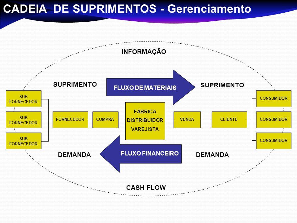 CADEIA DE SUPRIMENTOS - Gerenciamento