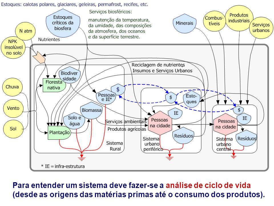 Para entender um sistema deve fazer-se a análise de ciclo de vida