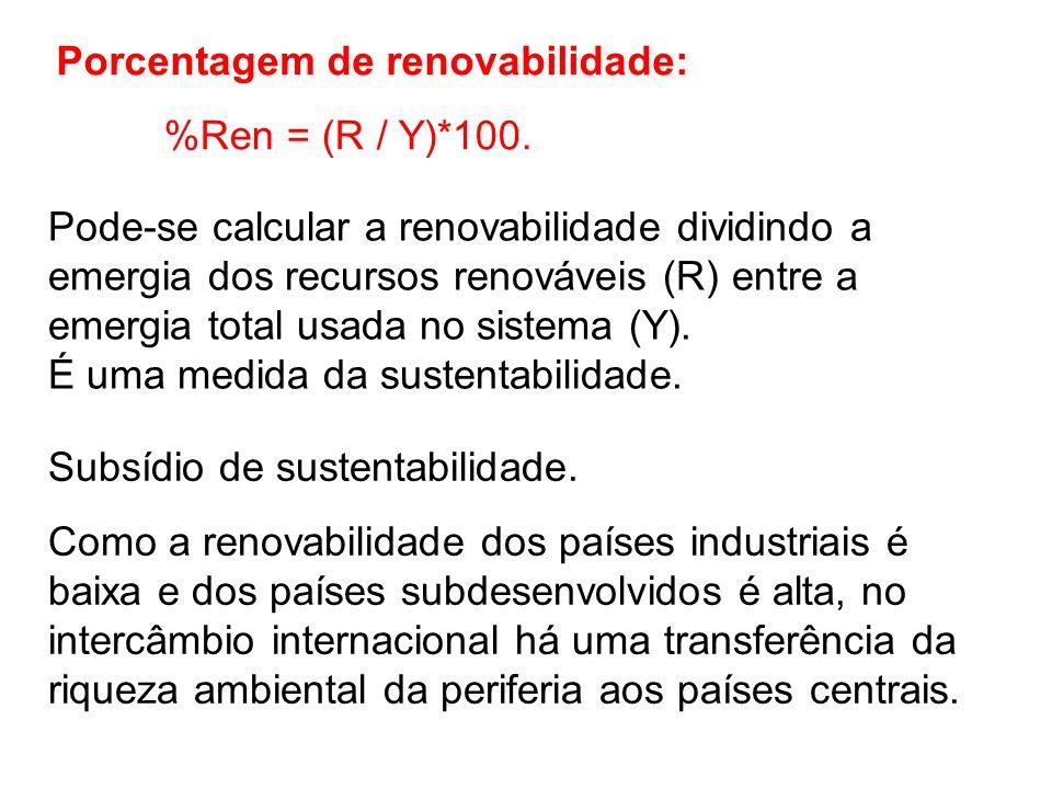 Porcentagem de renovabilidade: