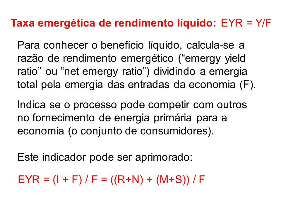 Taxa emergética de rendimento líquido: EYR = Y/F