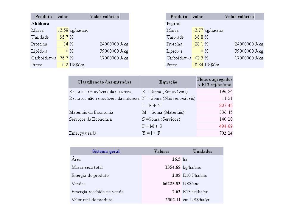 Sistema geralValores. Unidades. Área. 26.5. ha. Massa seca total. 1354.68. kg/ha/ano. Energia do produto.