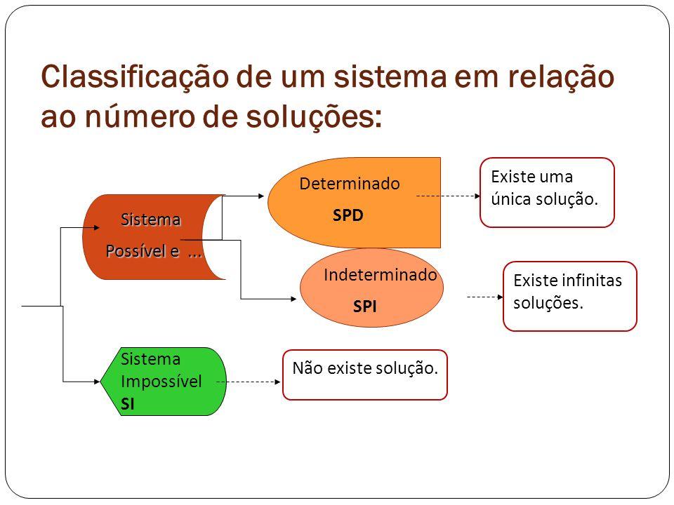 Classificação de um sistema em relação ao número de soluções: