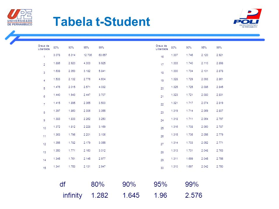Tabela t-Student df 80% 90% 95% 99% infinity